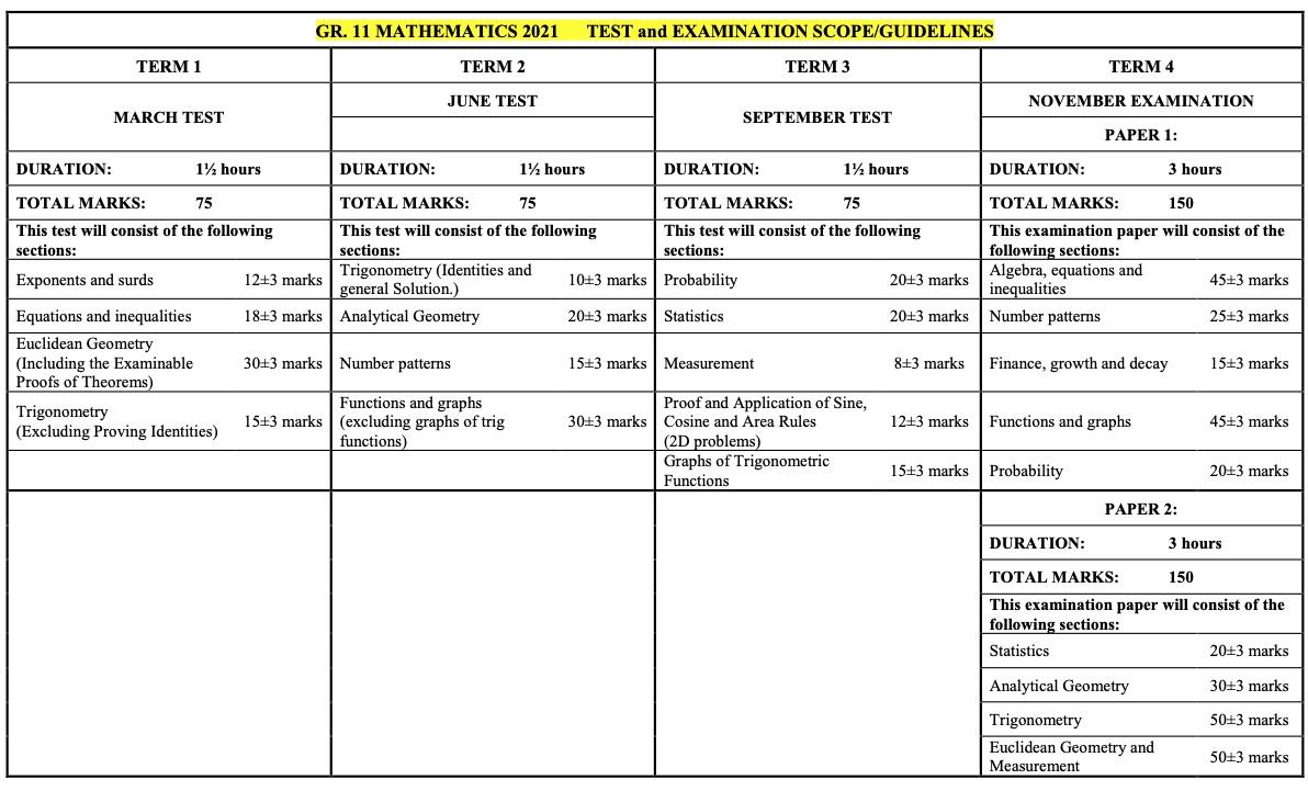 Mathematics Grade 11 Exam Scope for 2021